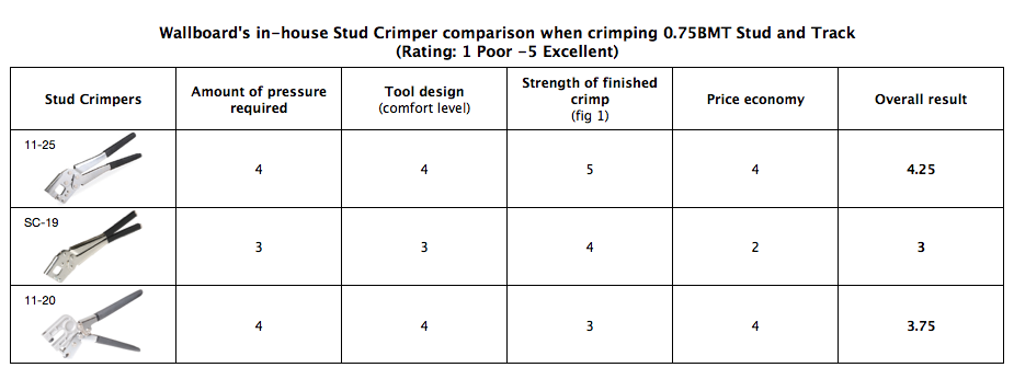 Wallboard Tools In-House Stud Crimper Test Results